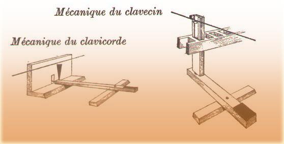 Mécanismes primitifs du piano